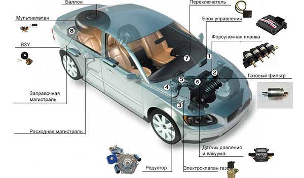 Схема газовой системы